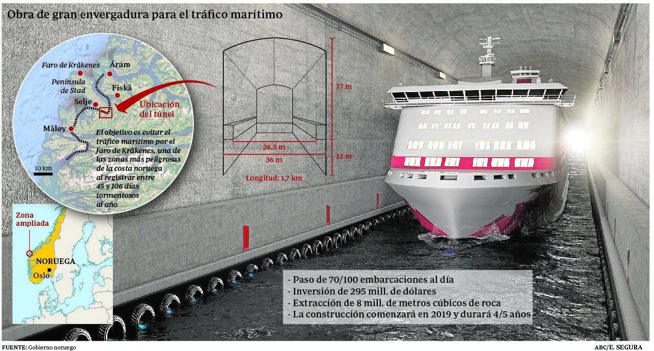 Construyen el primer túnel marítimo para barcos