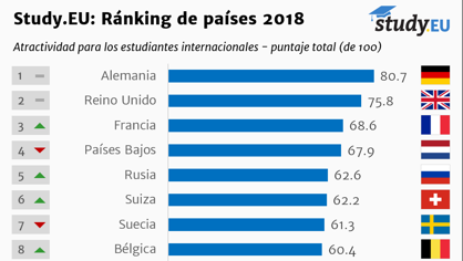 Este Es El Mejor País De Europa Para Estudiar