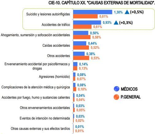 «Causas externas de mortalidad»