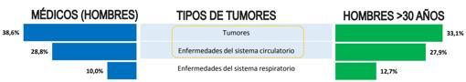 Tres principales causas de muerte en España