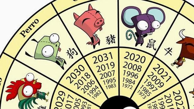 Horóscopo Chino 2020 Qué Animal Soy