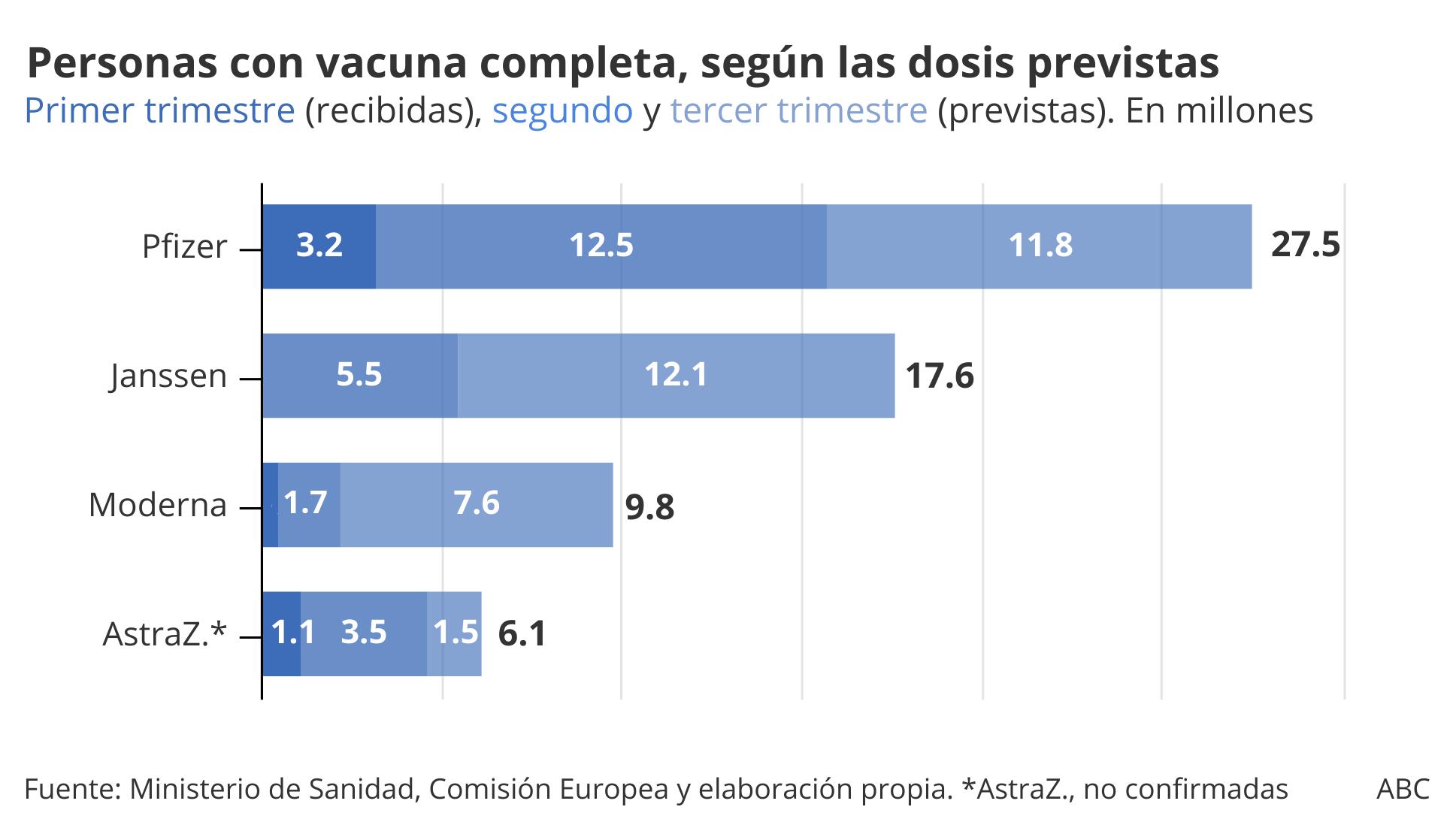 Así afectan los retrasos al calendario de vacunación actual y al prometido por Sánchez, por edades