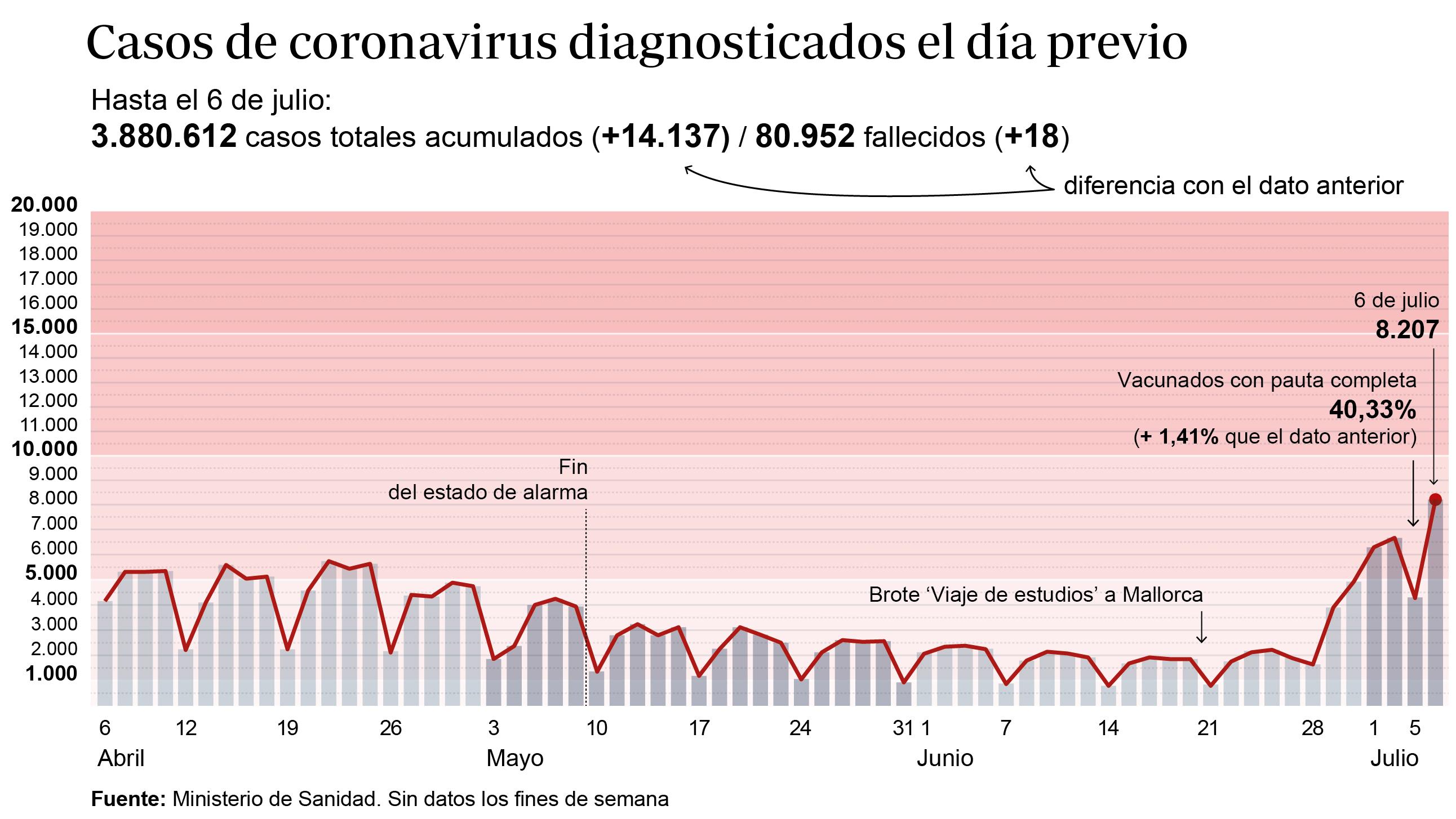 Gráfico que muestra la evolución de los contagios por coronavirus en España en los últimos meses
