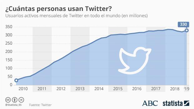 Numero de usuarios activos en Twitter 2019