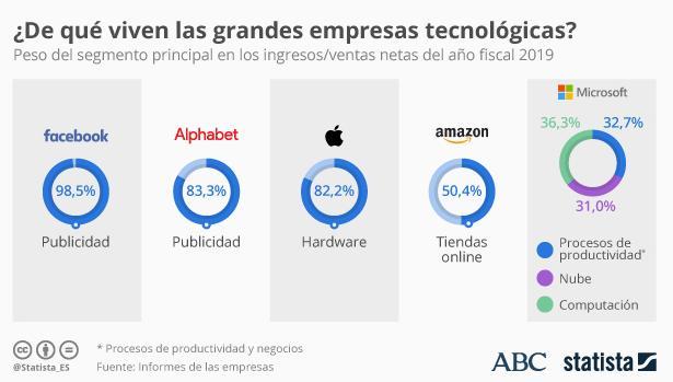 ¿De qué viven las empresas tecnológicas? Así es el oligopolio de la publicidad digital