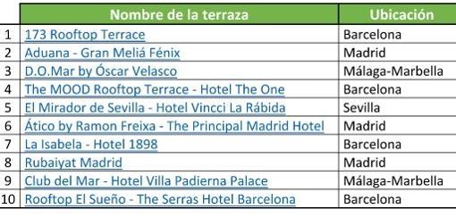 Las Diez Mejores Terrazas De España Según Los Internautas